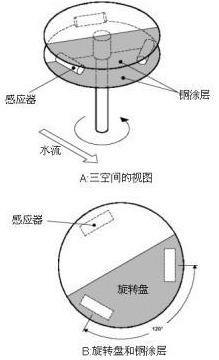 活塞式水表工作原理